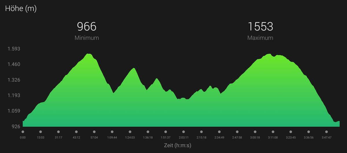 Höhenprofil Eibsee-Runde - Transalpinerun - Trailrunning in Garmisch