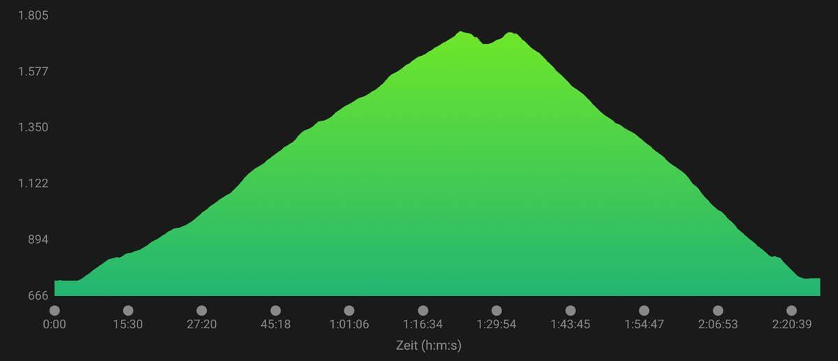 Höhenprofil Wank - Transalpinerun - Trailrunning in Garmisch